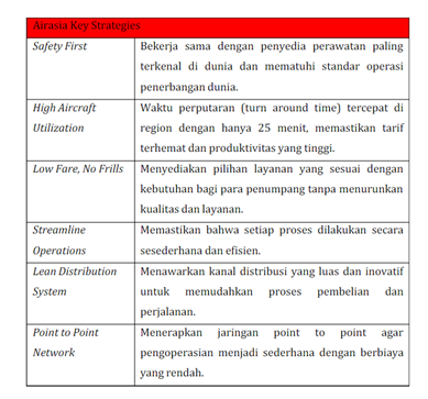 chart organisasi for air asia I am currently deciding how to identify the organization structure of the small business as described below: a tour business offering a adventure trip packages .